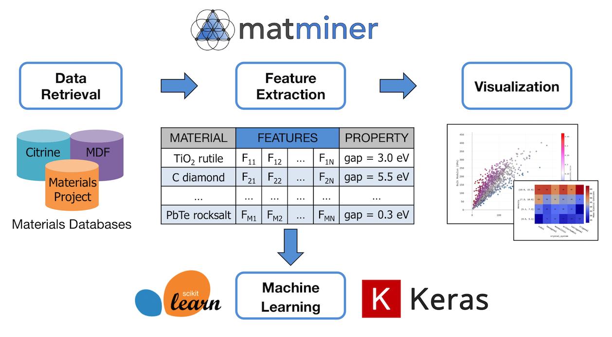 matminer (Materials Data Mining) — matminer 0 6 0 documentation